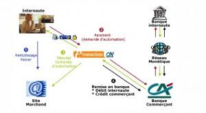 paiement-securise-Credit-agricole-e-transaction